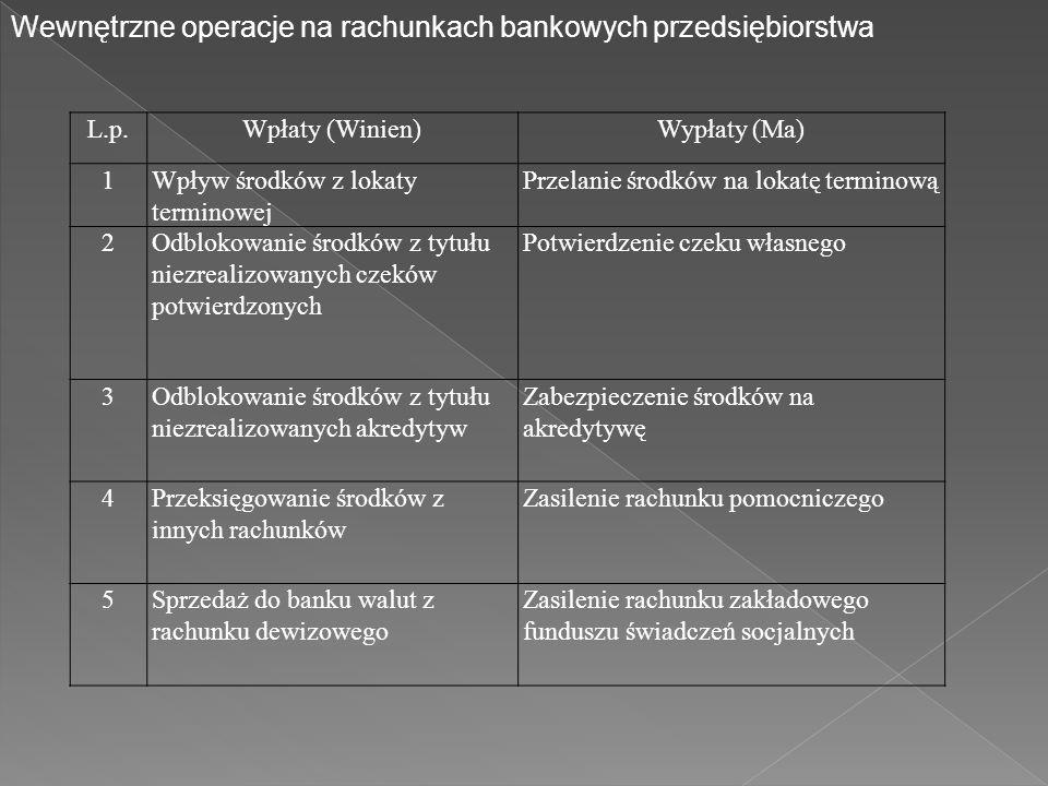 Wewnętrzne operacje na rachunkach bankowych przedsiębiorstwa