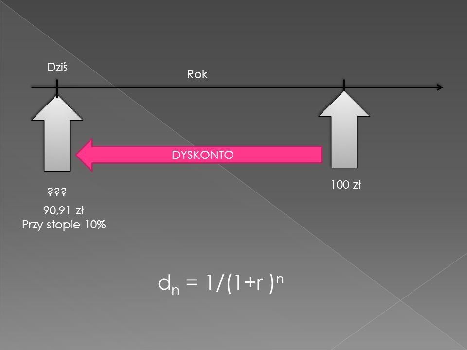 Dziś Rok DYSKONTO 100 zł 90,91 zł Przy stopie 10% dn = 1/(1+r )n