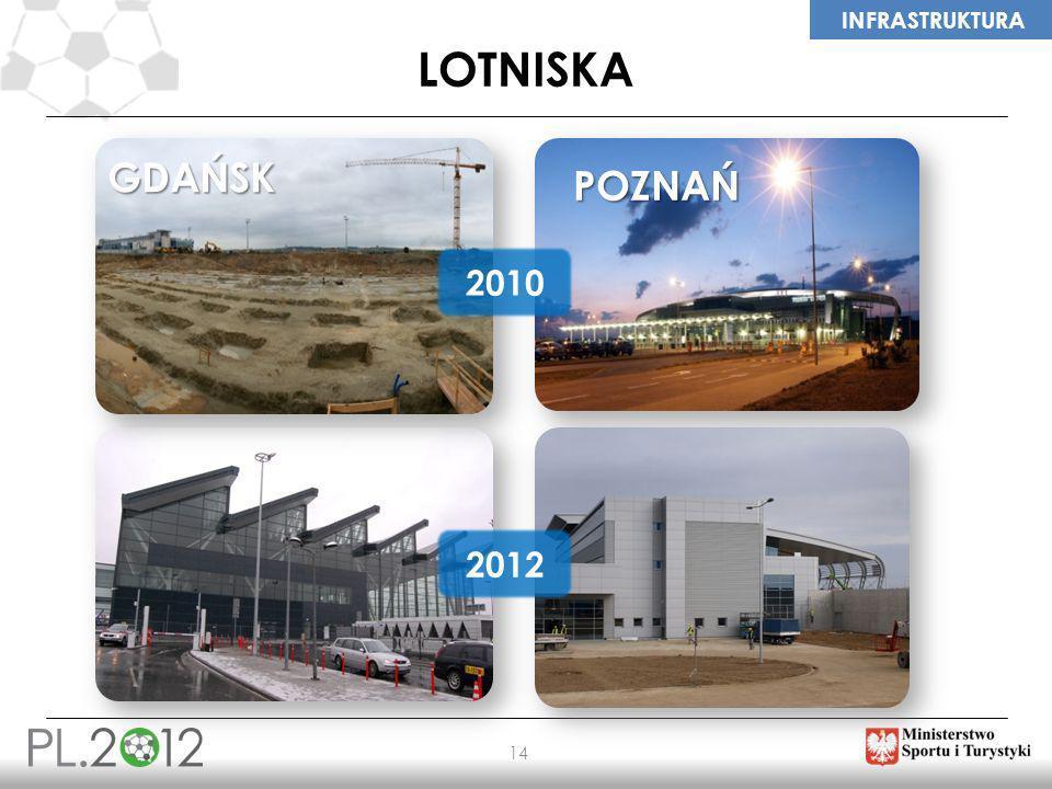 lotniska GDAŃSK POZNAŃ 2010 2012