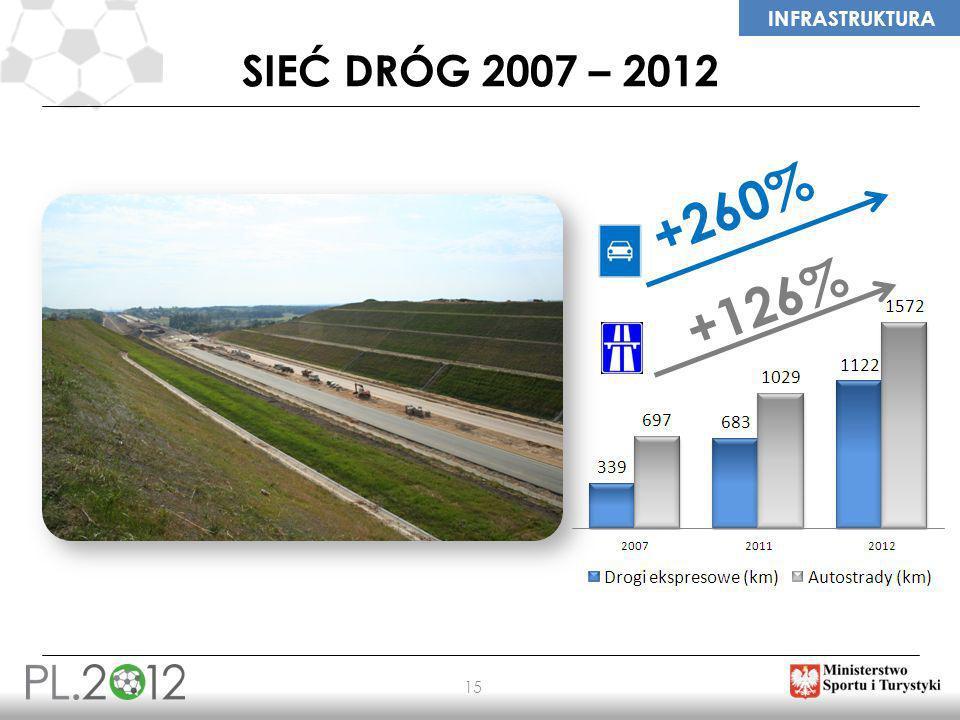 SIEĆ DRÓG 2007 – 2012 +260% +126%
