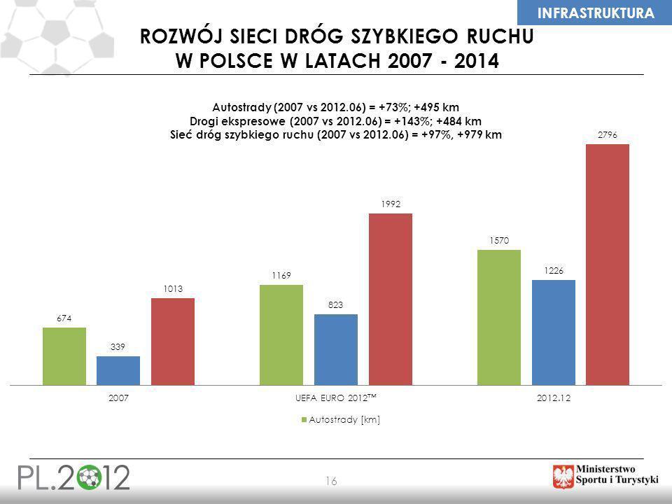 Rozwój sieci dróg szybkiego ruchu w polsce w latach 2007 - 2014