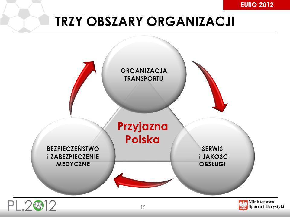 Trzy obszary organizacji