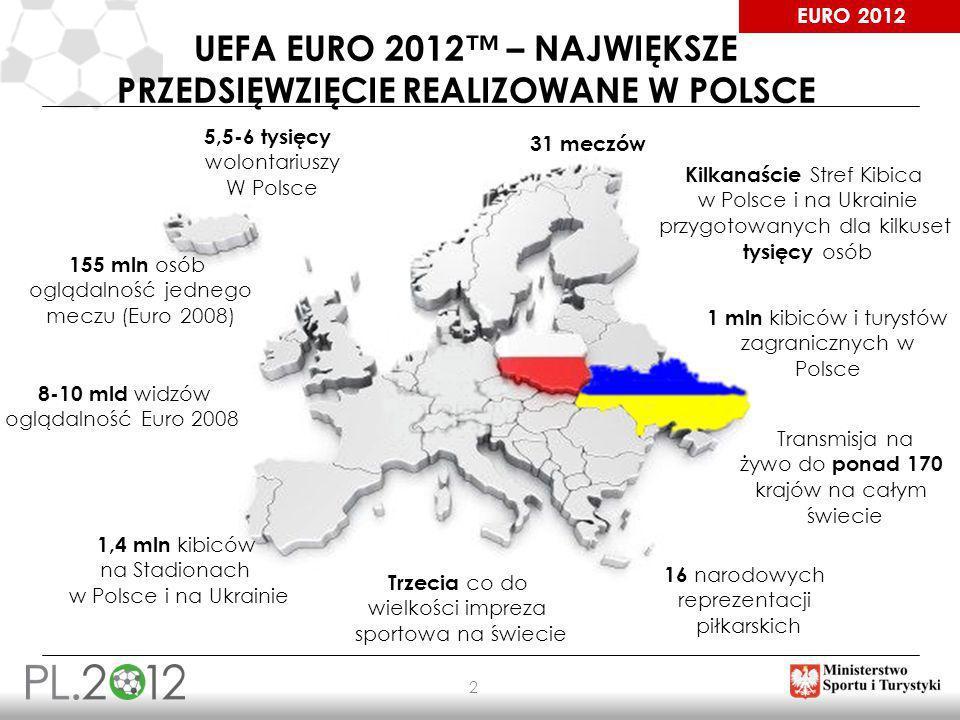 UEFA EURO 2012™ – największe przedsięwzięcie realizowane w polsce