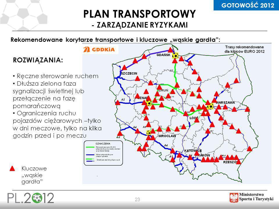 plan TRANSPORTOWY - ZARZĄDZANIe RYZYKAMI