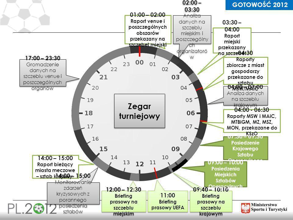 Zegar turniejowy 02:00 – 03:30 03:30 – 04:00 04:00 – 07:00