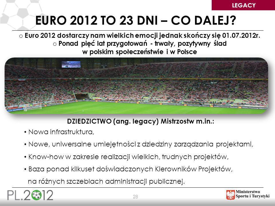 DZIEDZICTWO (ang. legacy) Mistrzostw m.in.: