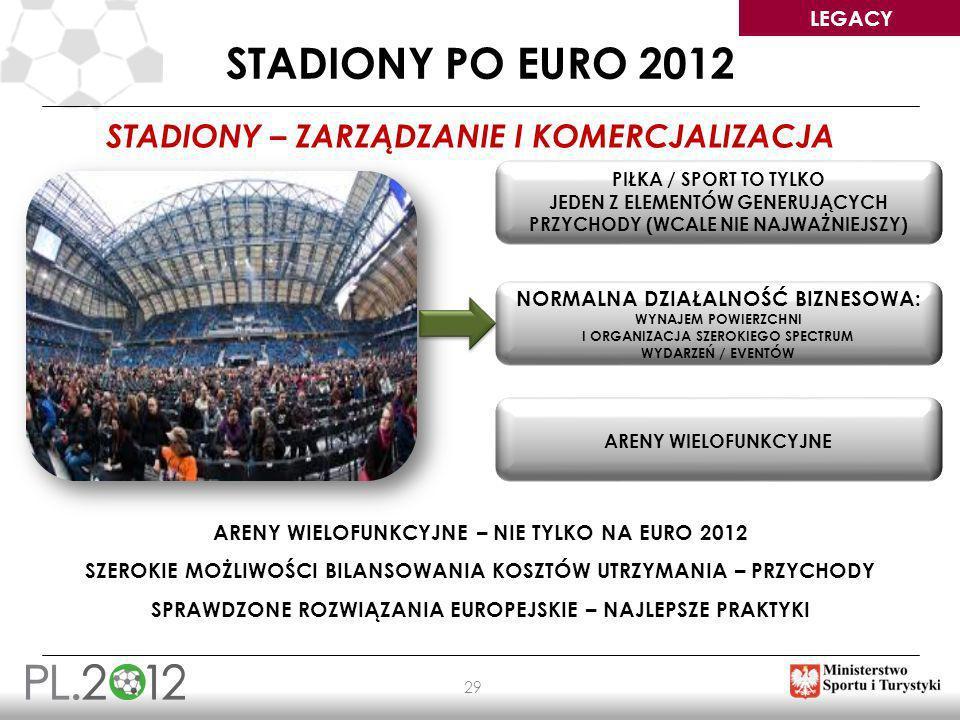 Stadiony po EURO 2012 STADIONY – ZARZĄDZANIE I KOMERCJALIZACJA