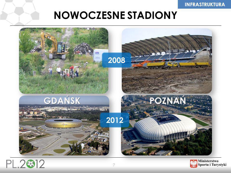 Nowoczesne stadiony 2008 GDAŃSK POZNAŃ 2012