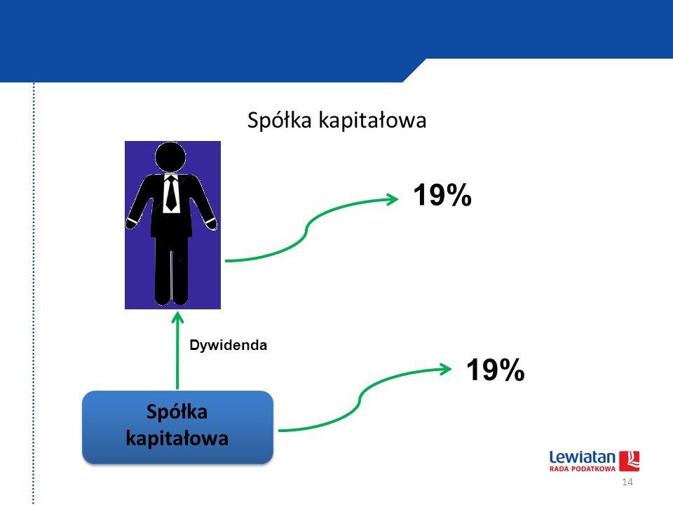 Spółka kapitałowa 19% Dywidenda 19% Spółka kapitałowa