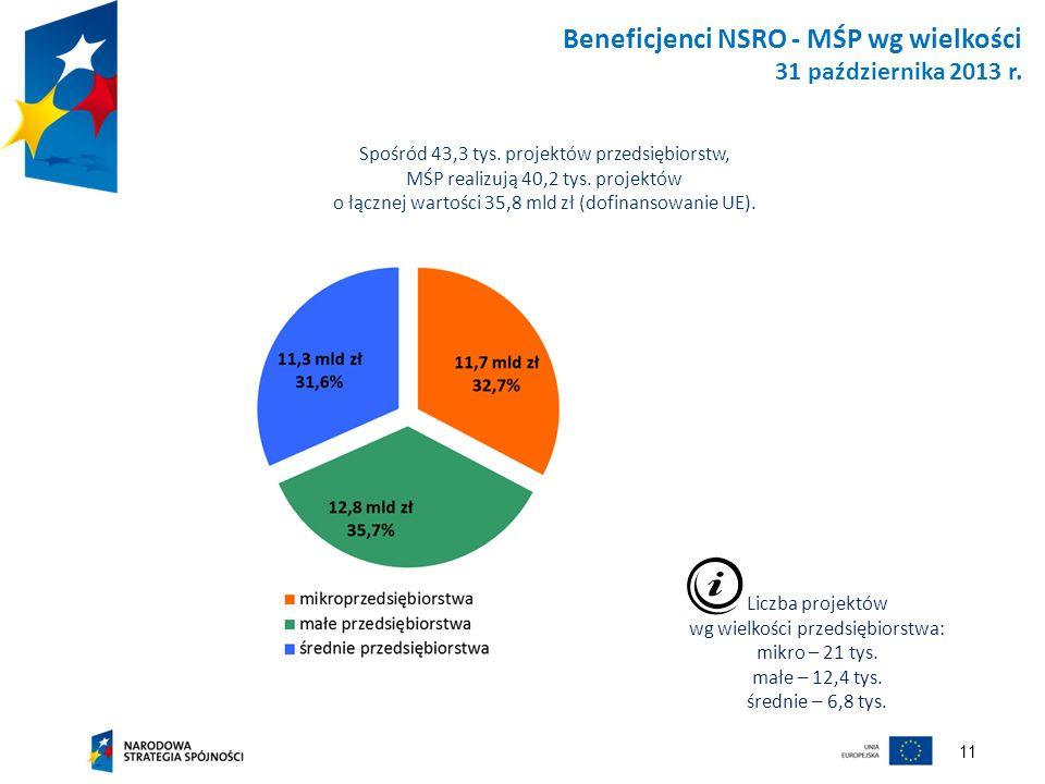 Beneficjenci NSRO - MŚP wg wielkości 31 października 2013 r.