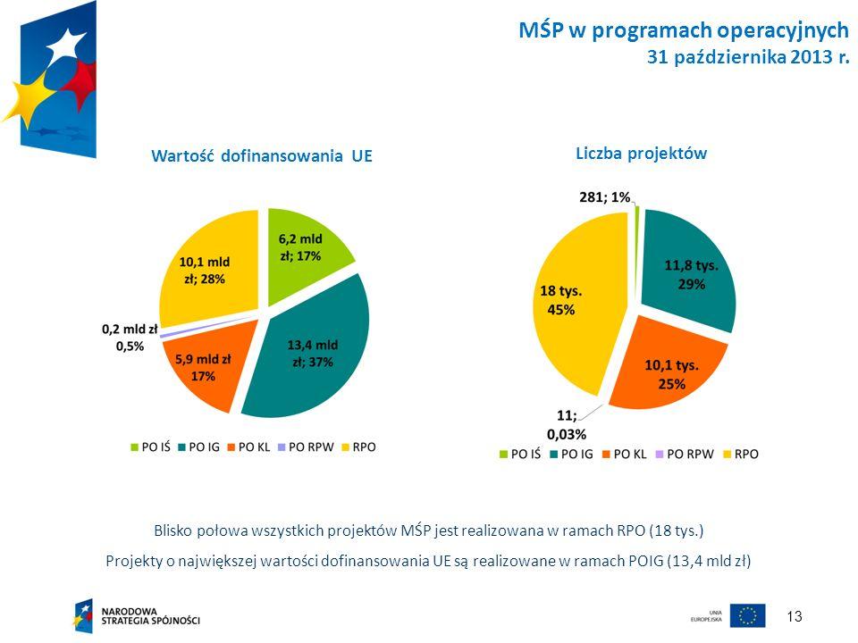 MŚP w programach operacyjnych 31 października 2013 r.