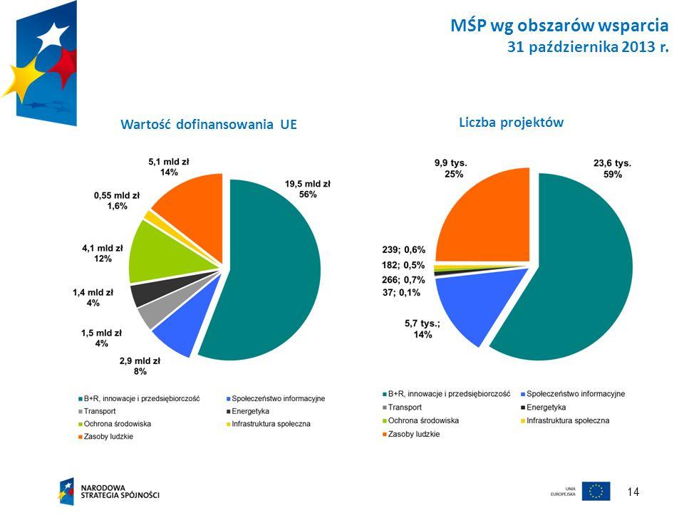 MŚP wg obszarów wsparcia 31 października 2013 r.