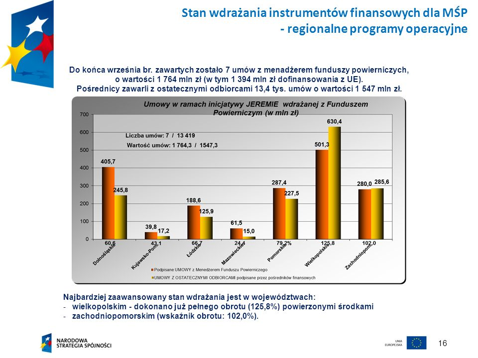 Stan wdrażania instrumentów finansowych dla MŚP - regionalne programy operacyjne