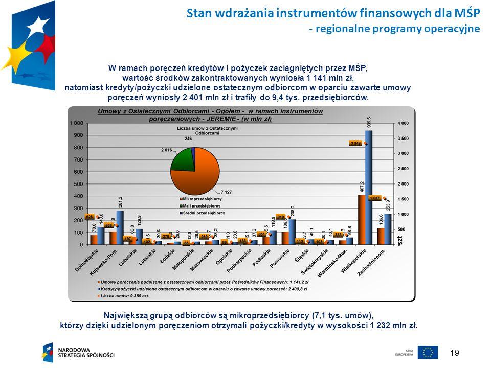 Największą grupą odbiorców są mikroprzedsiębiorcy (7,1 tys. umów),