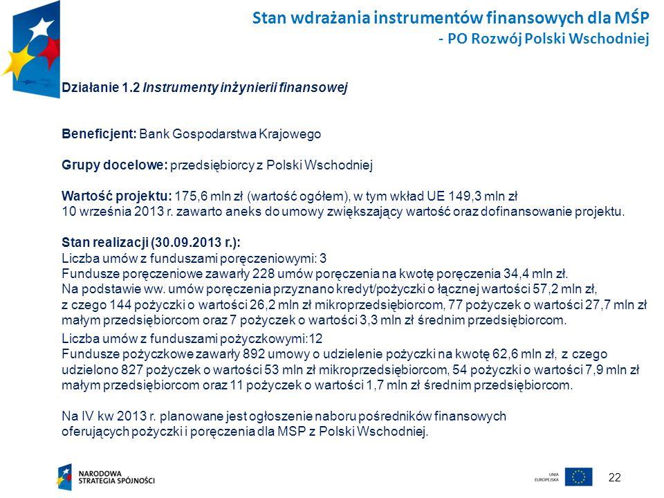 Stan wdrażania instrumentów finansowych dla MŚP - PO Rozwój Polski Wschodniej