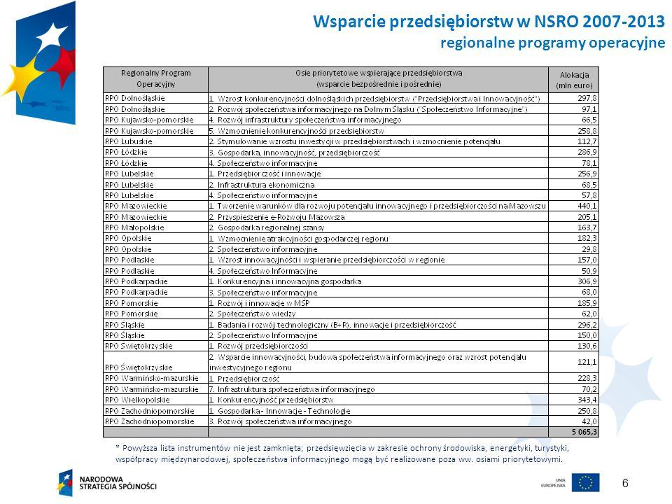 Wsparcie przedsiębiorstw w NSRO 2007-2013 regionalne programy operacyjne
