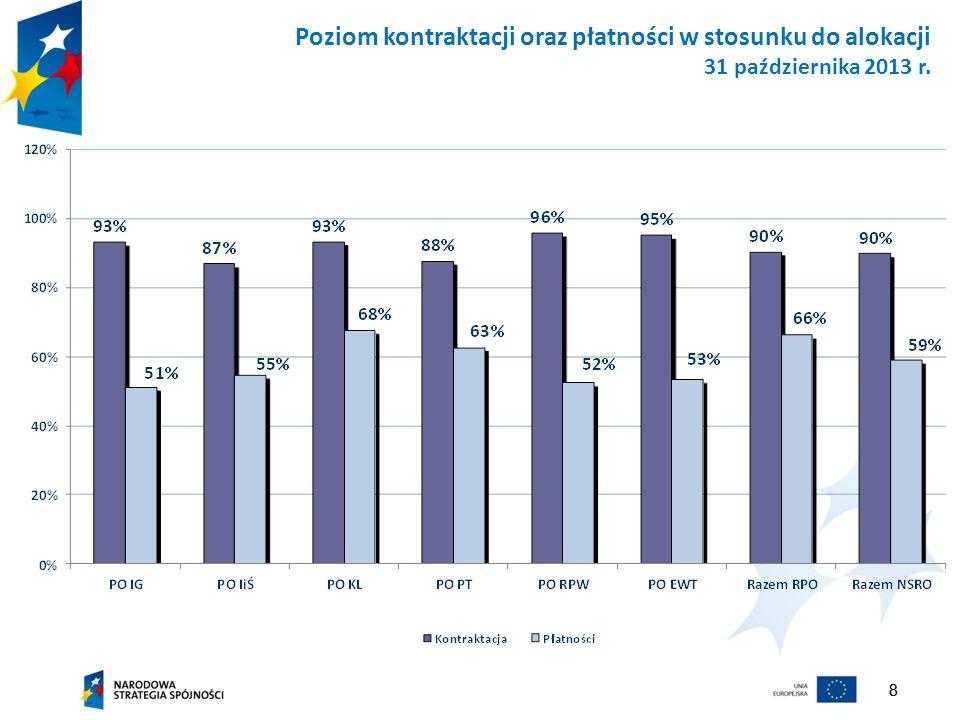 Poziom kontraktacji oraz płatności w stosunku do alokacji 31 października 2013 r.