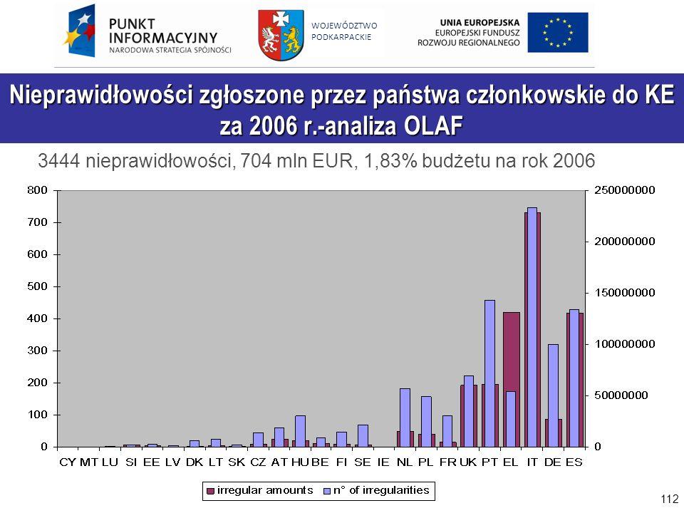 Nieprawidłowości zgłoszone przez państwa członkowskie do KE za 2006 r