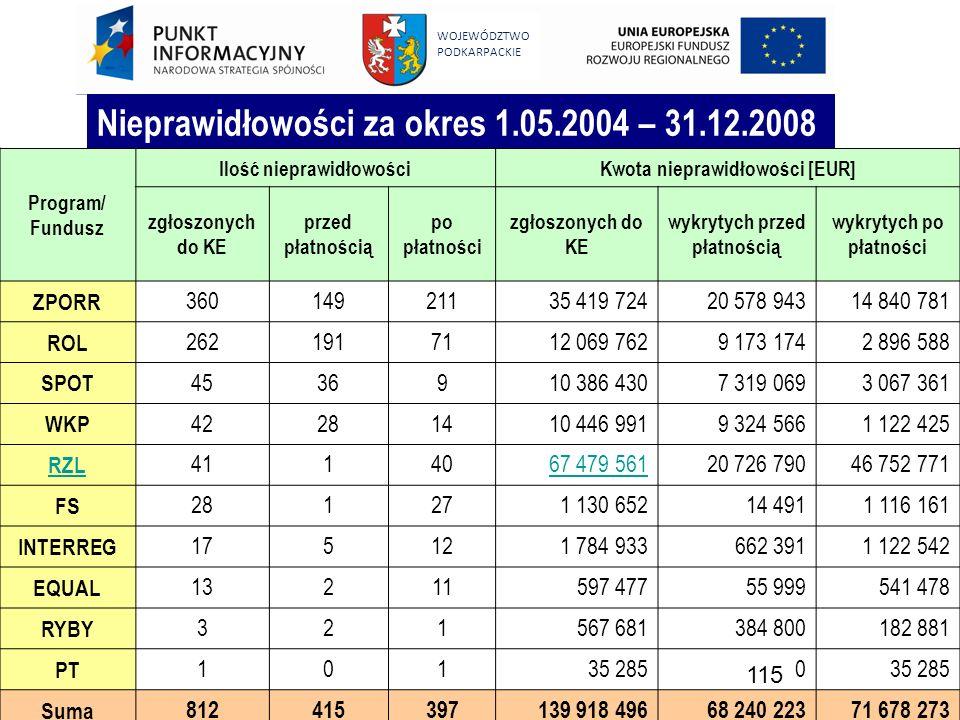 Nieprawidłowości za okres 1.05.2004 – 31.12.2008