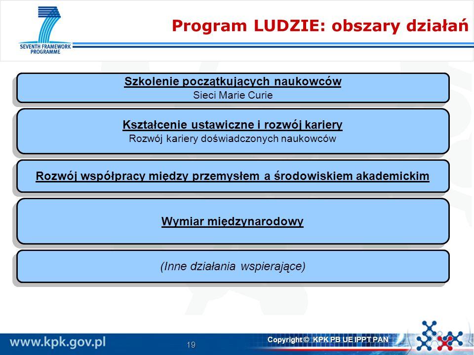 Program LUDZIE: obszary działań