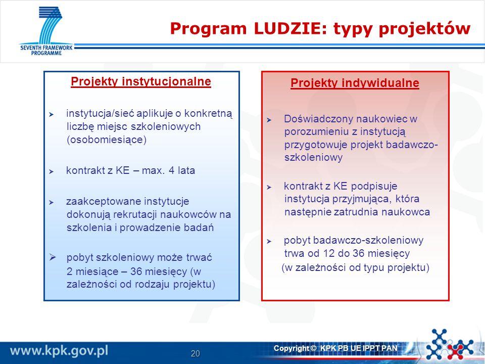 Projekty instytucjonalne Projekty indywidualne