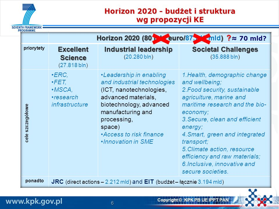 Horizon 2020 - budżet i struktura wg propozycji KE