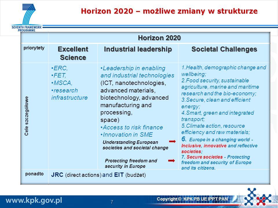 Horizon 2020 – możliwe zmiany w strukturze