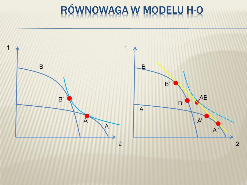 Równowaga w modelu H-O 1 2 B A 1 2 B A B'' AB B' B' A' A' A''