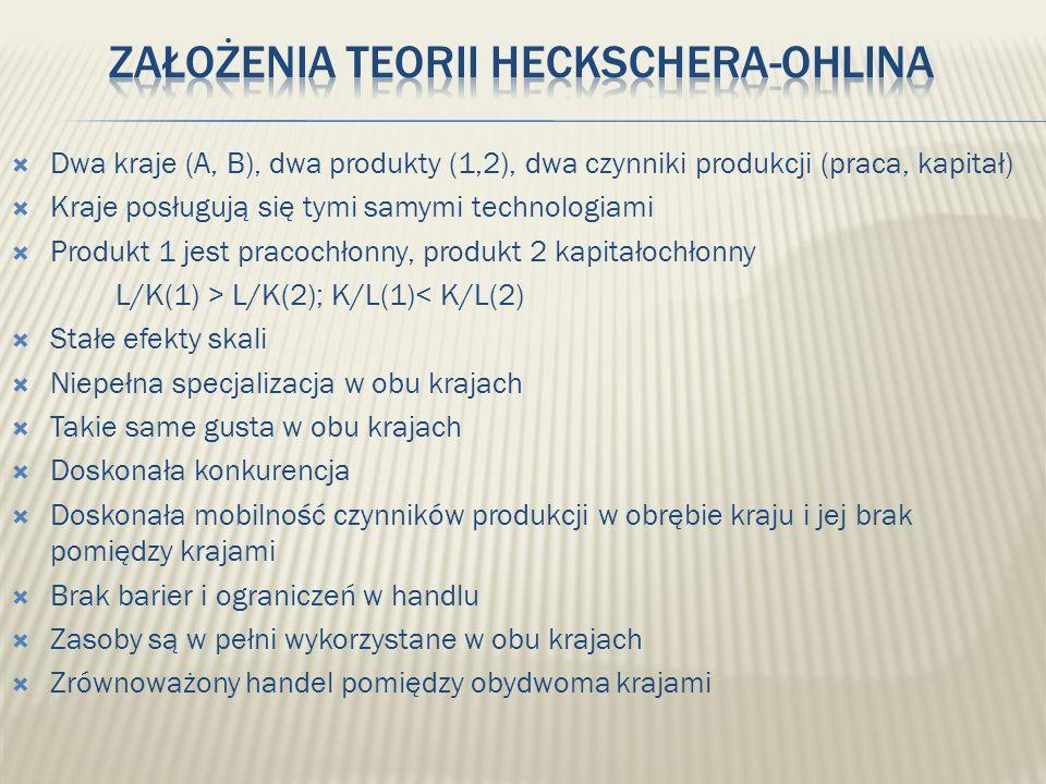Założenia teorii Heckschera-Ohlina