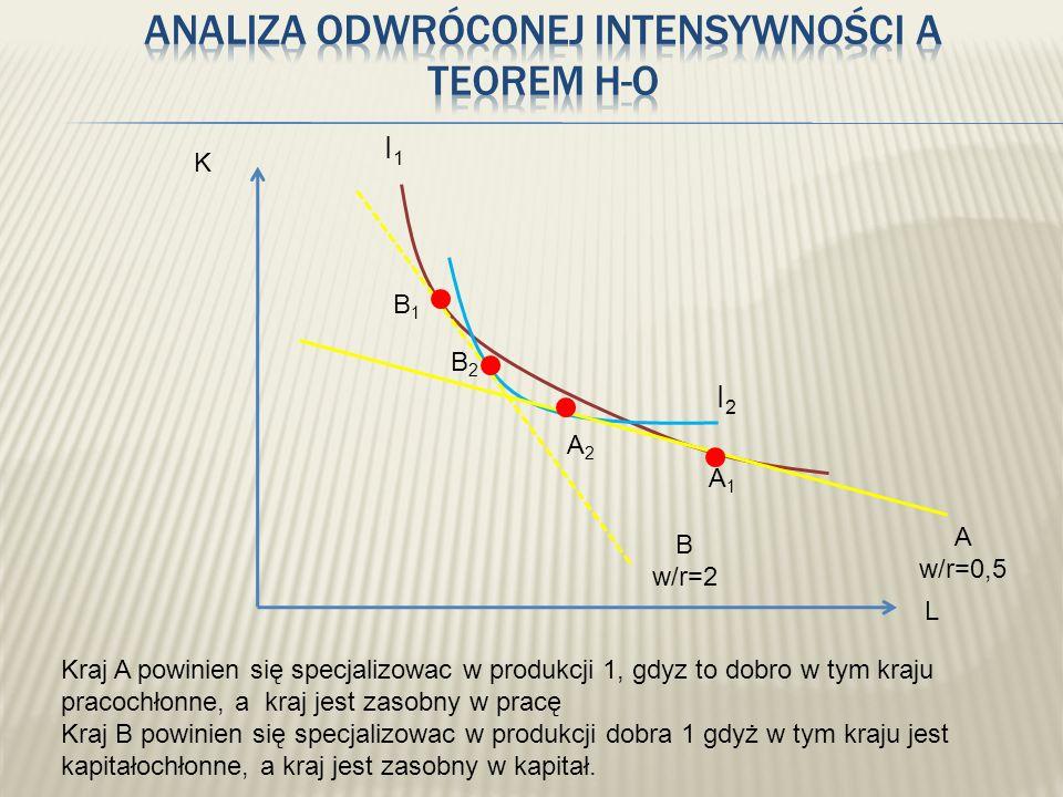 Analiza odwróconej intensywności a teorem H-O