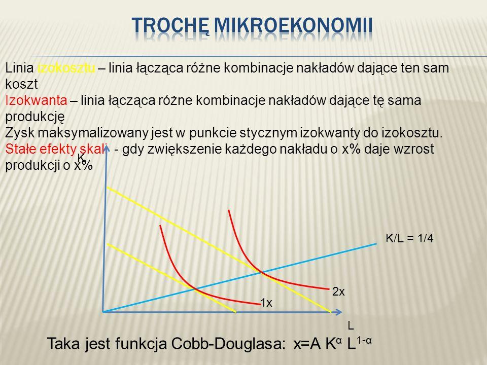 Trochę mikroekonomii Taka jest funkcja Cobb-Douglasa: x=A Kα L1-α