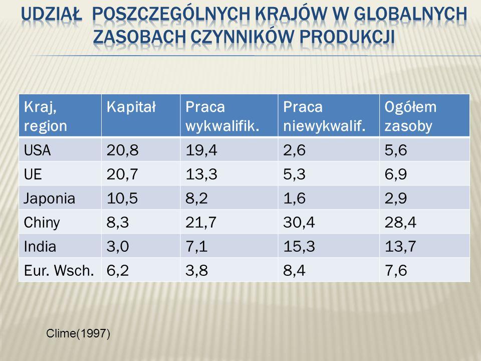 Udział poszczególnych krajów w globalnych zasobach czynników produkcji