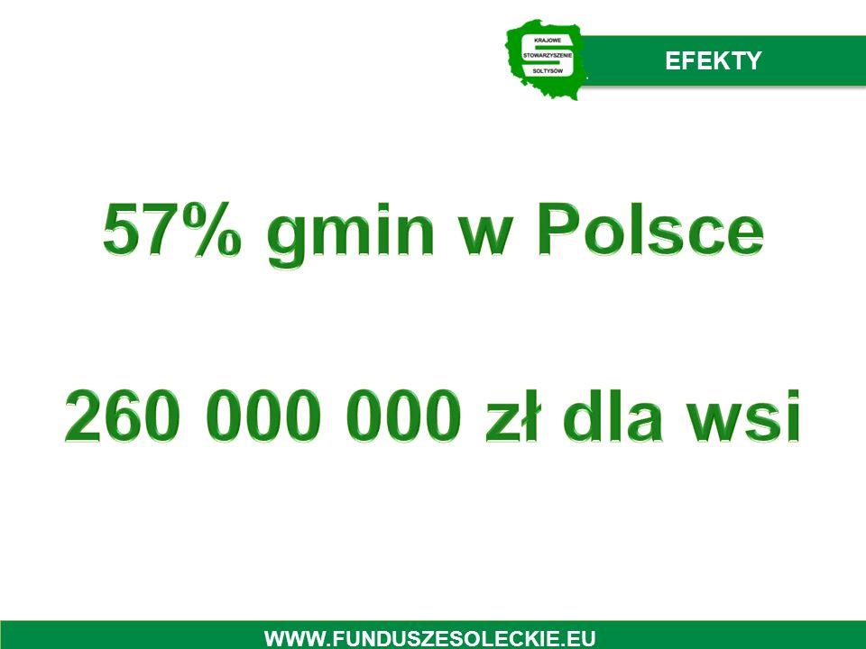 57% gmin w Polsce 260 000 000 zł dla wsi