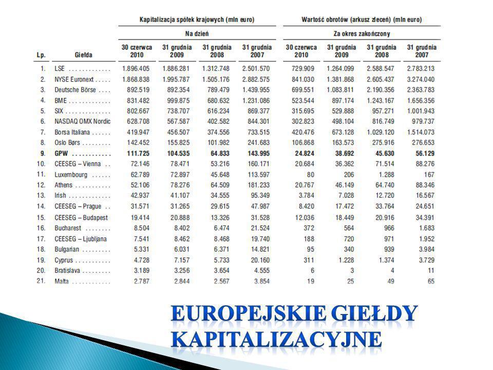 Europejskie giełdy kapitalizacyjne