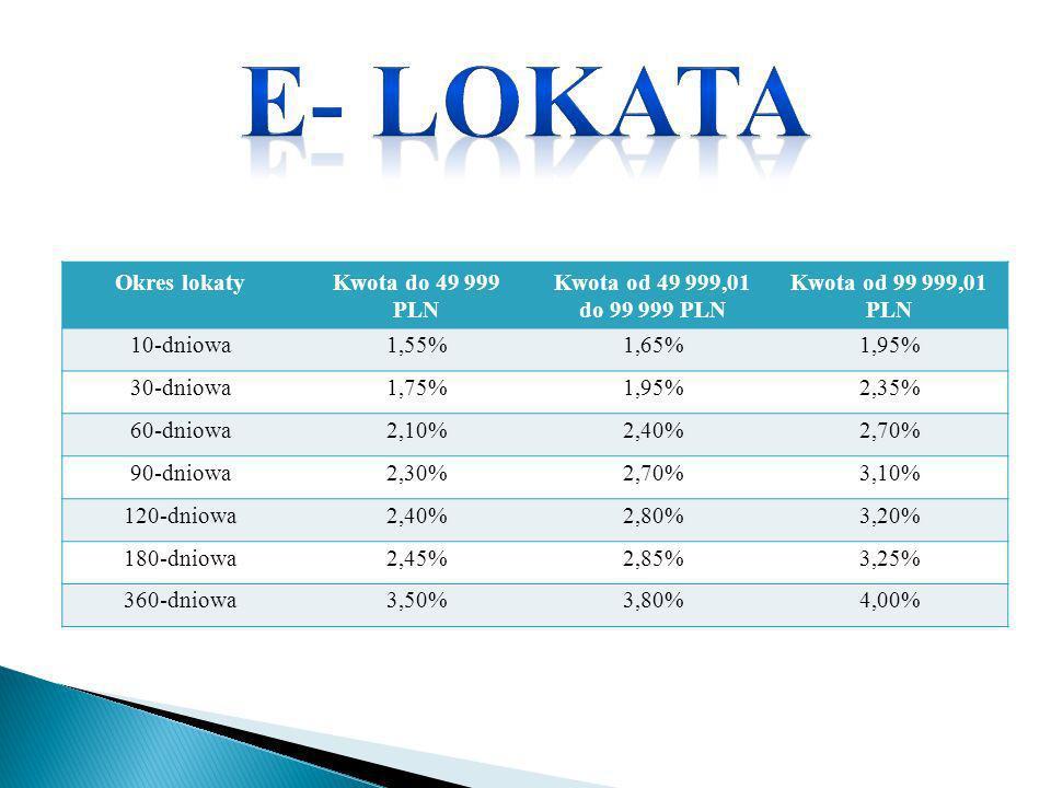 E- lokata Okres lokaty Kwota do 49 999 PLN