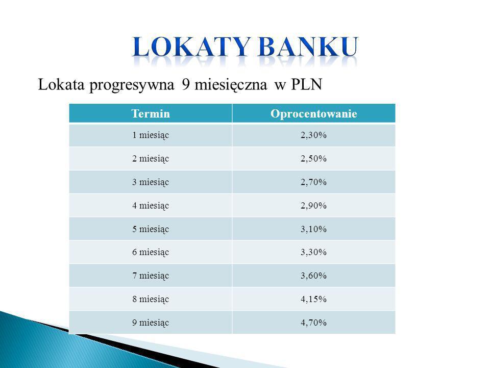 LokATY BANKU Lokata progresywna 9 miesięczna w PLN Termin