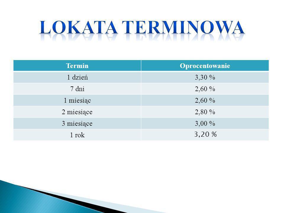 Lokata terminowa Termin Oprocentowanie 1 dzień 3,30 % 7 dni 2,60 %