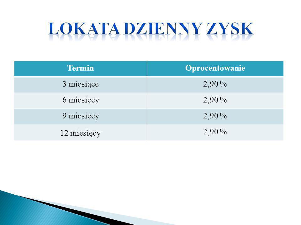 Lokata dzienny zysk Termin Oprocentowanie 3 miesiące 2,90 % 6 miesięcy
