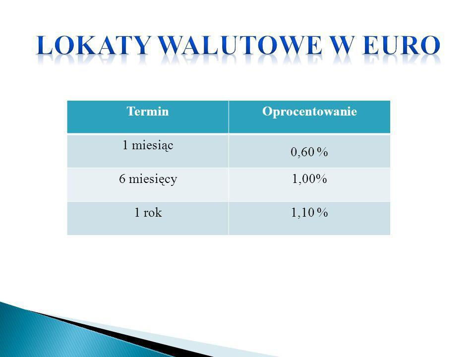 Lokaty walutowe w euro Termin Oprocentowanie 1 miesiąc 0,60 %