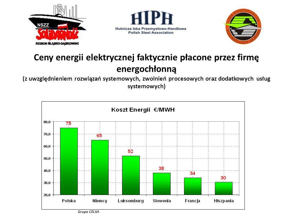 Ceny energii elektrycznej faktycznie płacone przez firmę energochłonną