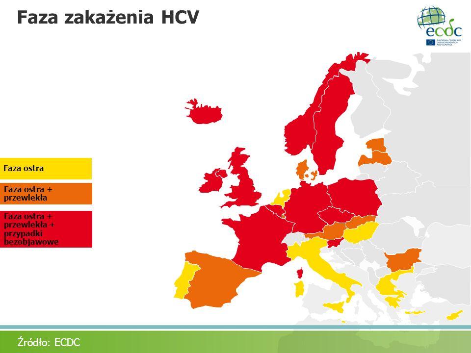 Faza zakażenia HCV Źródło: ECDC Faza ostra Acute only