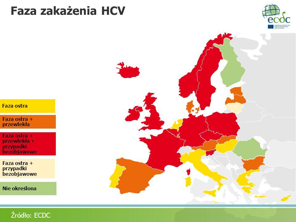 Faza zakażenia HCV Źródło: ECDC Faza ostra Faza ostra + przewlekła