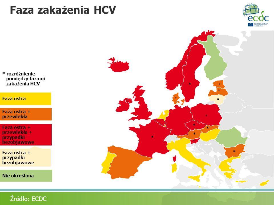 Faza zakażenia HCV Źródło: ECDC * rozróżnienie pomiędzy fazami
