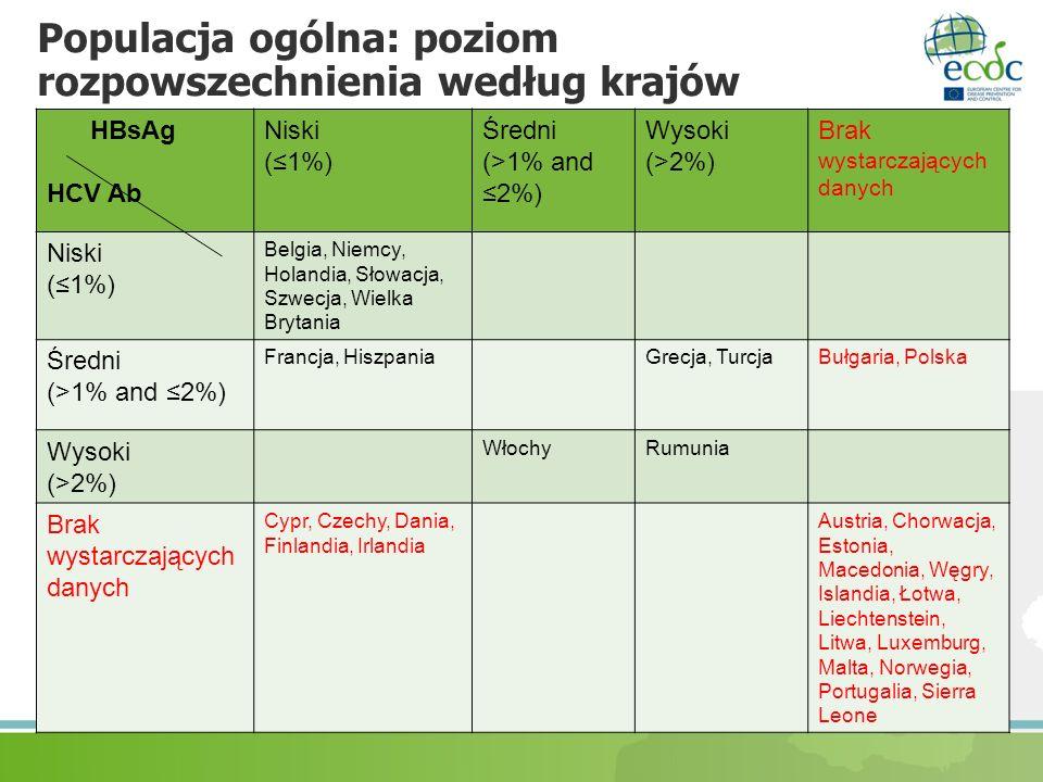 Populacja ogólna: poziom rozpowszechnienia według krajów