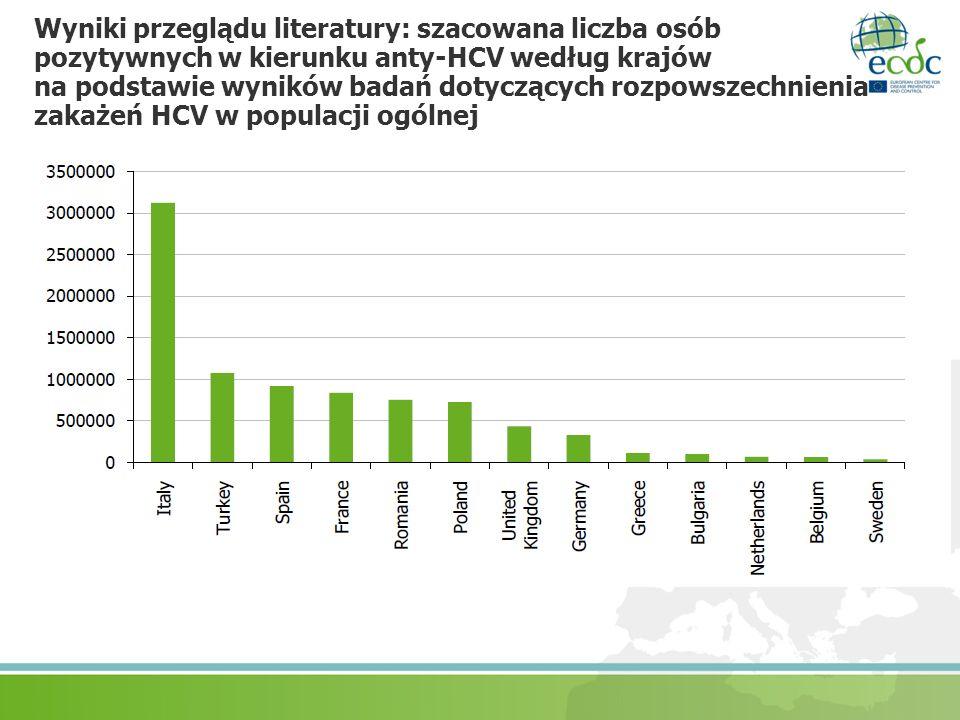 Wyniki przeglądu literatury: szacowana liczba osób pozytywnych w kierunku anty-HCV według krajów na podstawie wyników badań dotyczących rozpowszechnienia zakażeń HCV w populacji ogólnej