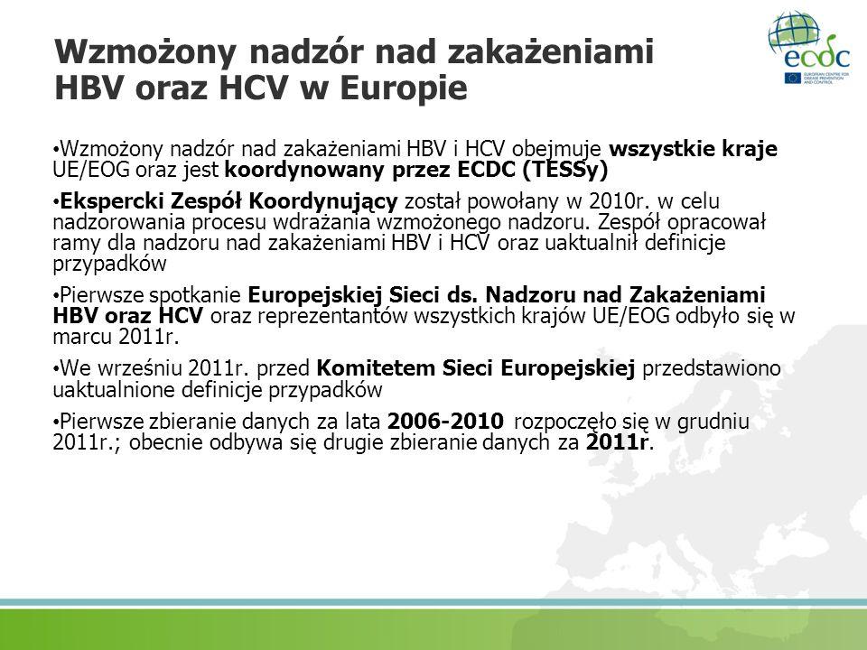 Wzmożony nadzór nad zakażeniami HBV oraz HCV w Europie