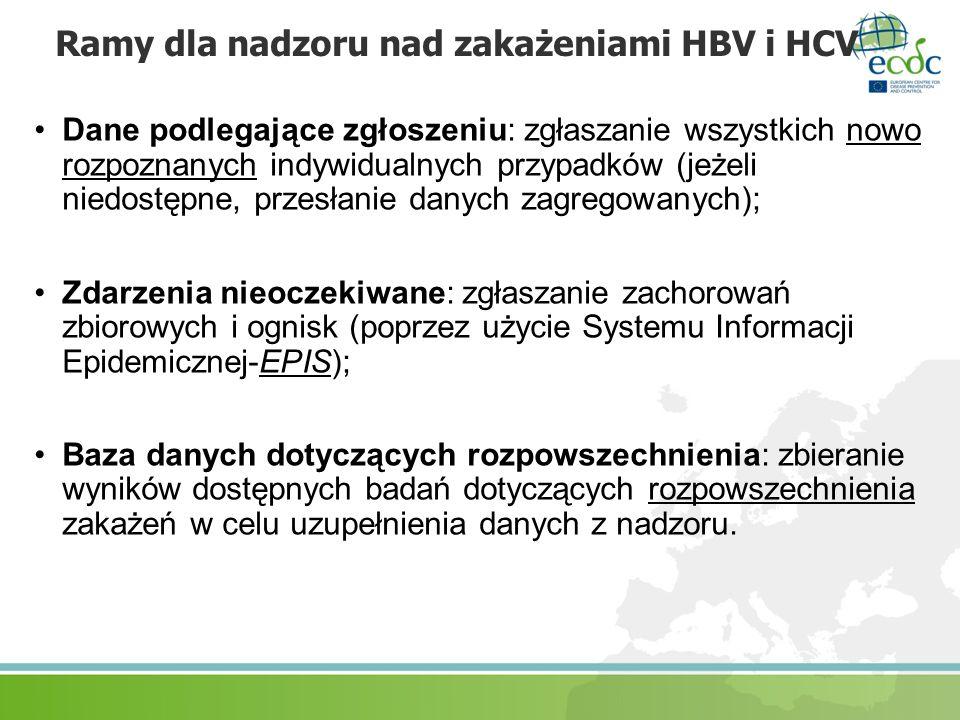 Ramy dla nadzoru nad zakażeniami HBV i HCV