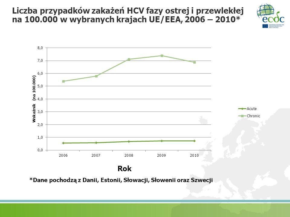 Liczba przypadków zakażeń HCV fazy ostrej i przewlekłej na 100