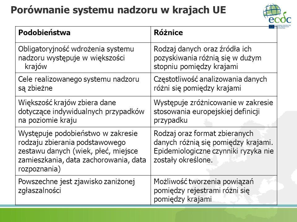 Porównanie systemu nadzoru w krajach UE