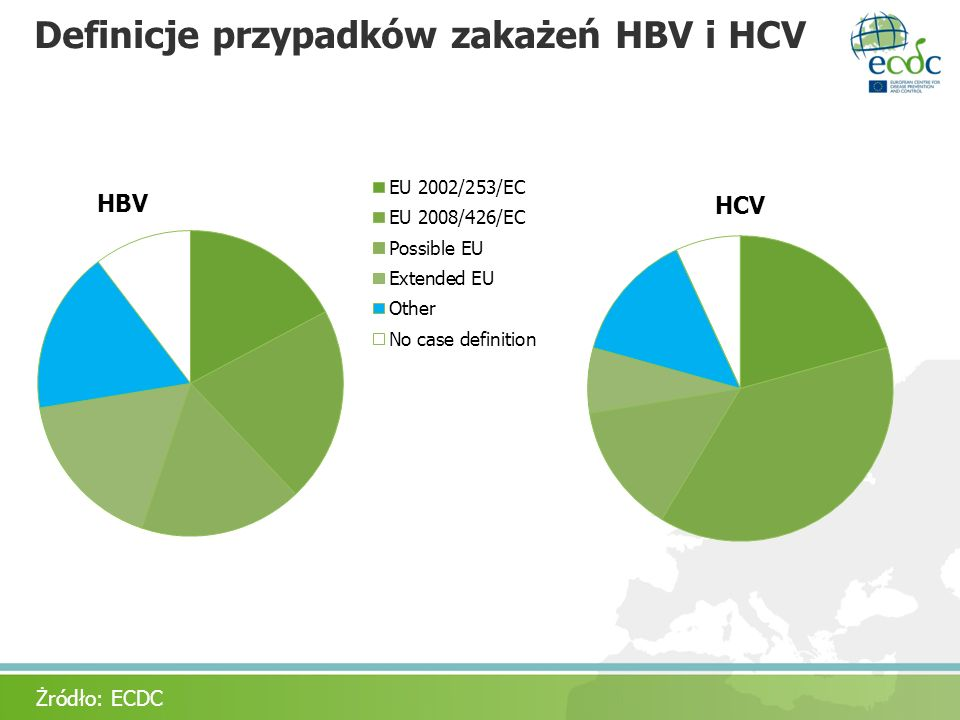 Definicje przypadków zakażeń HBV i HCV